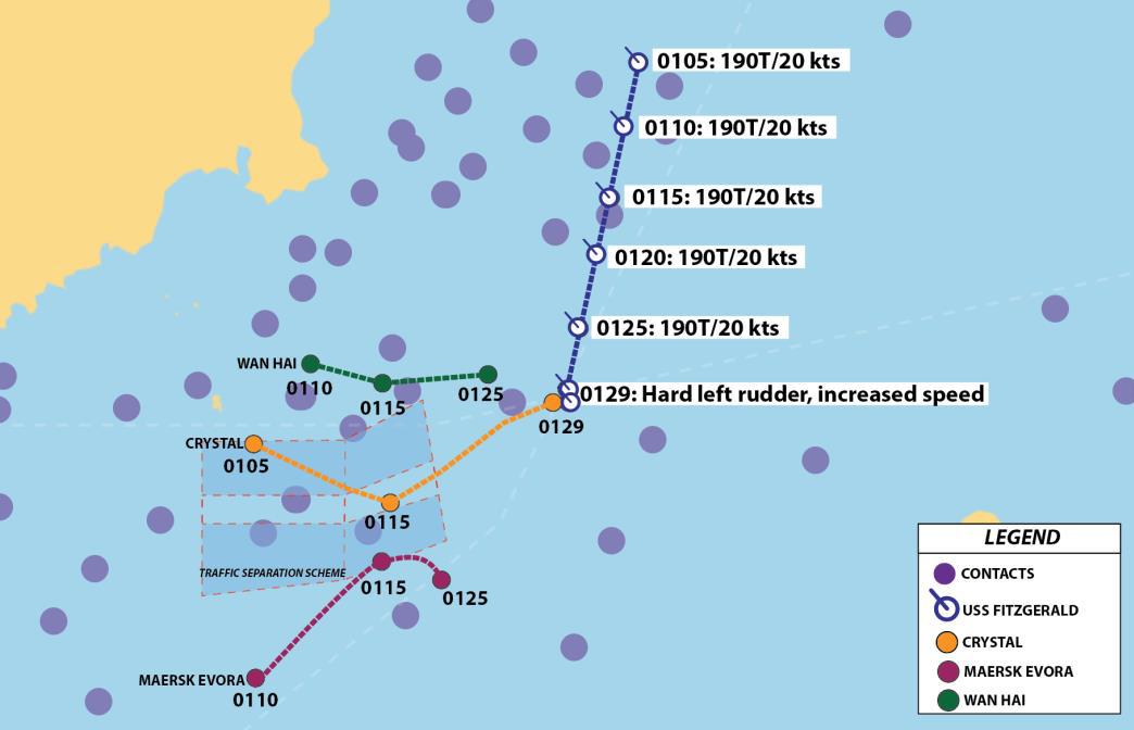 USS Fitzgerald Collision: High Speed, No AIS, Heavy Traffic