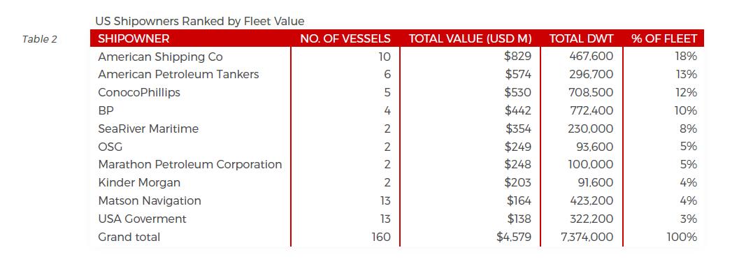 The Value of the Jones Act Fleet: $4 6 Billion