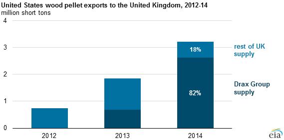 UK's Renewable Market Driving U.S. Pellet Demand