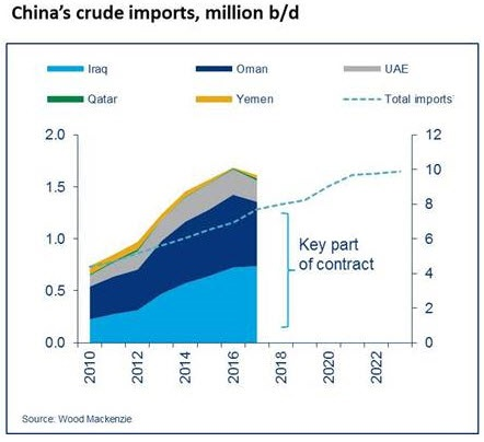 China Starts Trading in Crude Futures