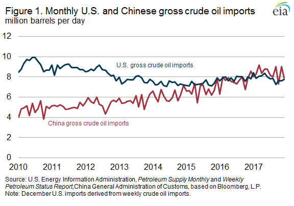 China Surpasses U S  as Largest Crude Oil Importer