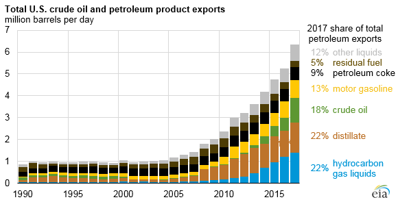 China Jumps to Number Two Importer of U S  Crude