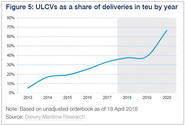 Ultra-Large COSCO Shipping Virgo Delivered