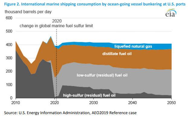 EIA: U S  High Sulfur Fuel Demand will Rebound in 2022