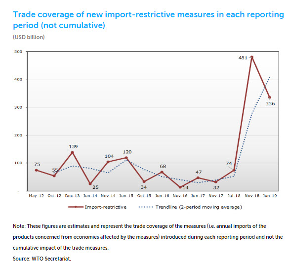 WTO: G20 Trade Restrictions Historically High