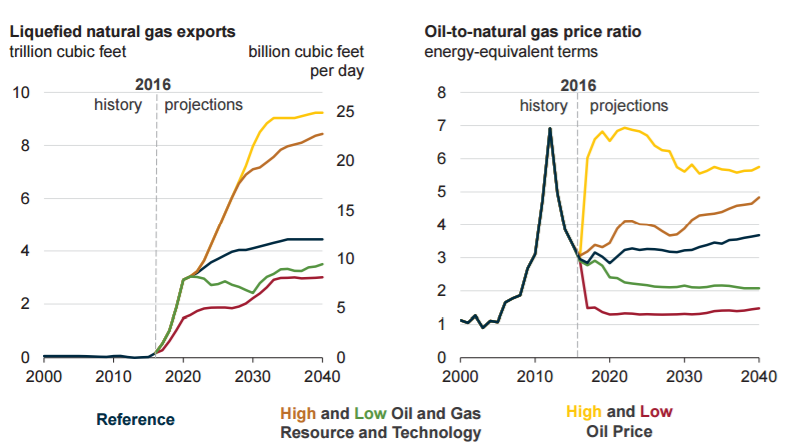 Long Term Chart Of Natural Gas Prices