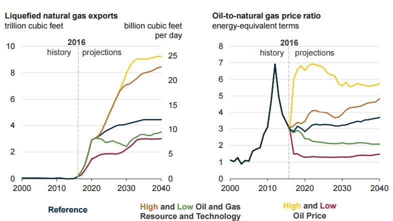 Eia Natural Gas Price Forecast Long Term