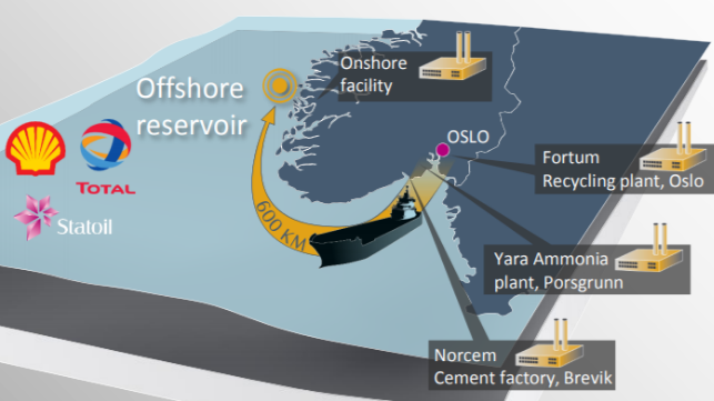 Equinor Wins Permit for Subsea Carbon Storage Project
