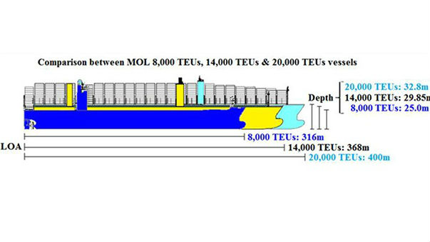 MOL container ships