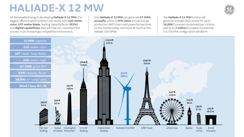 GE to Build World\'s Largest Offshore Wind Turbine