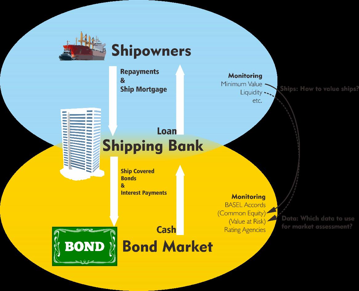 Risultati immagini per shipowners subprime