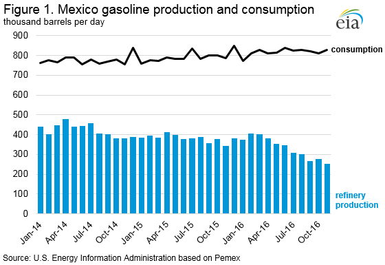 New Challenges for U S , Mexican Gasoline Trade