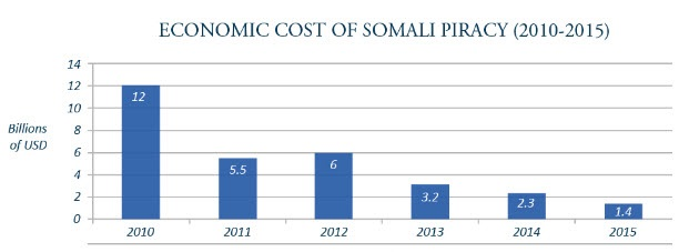 Two Somali Pirates Shot Dead