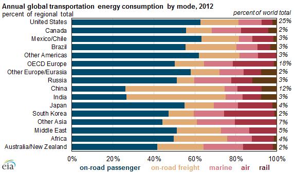 Transport Uses 25 Percent Of World Energy