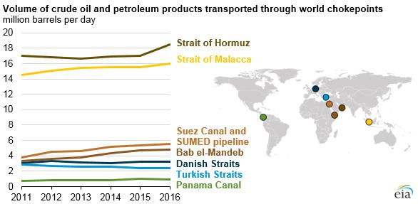 Bildergebnis für what percentage of oil flows through the strait of hormuz images