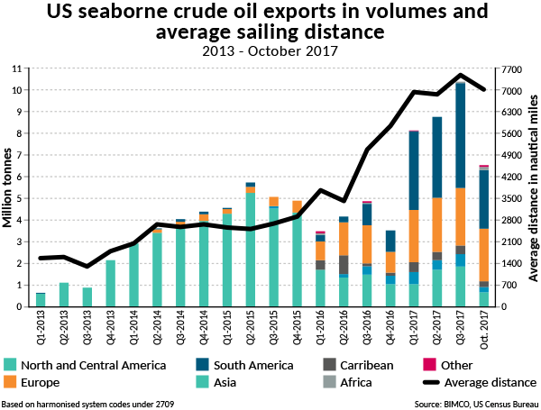 U S  Crude Exports Exceed Oil Products Exports